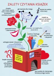 Zalety czytania książek - plakat